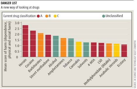 Chart of relative drug danger