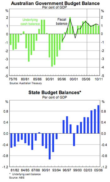 Commonwealth/State Budget Balance Graphs