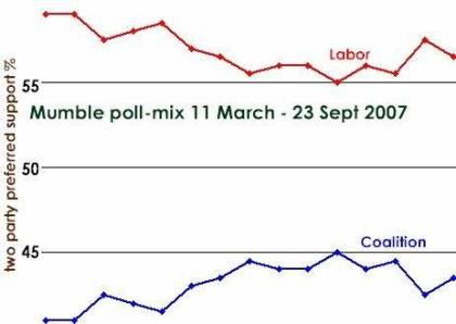 Mumble Poll Mix, 23 March to 23 September 2007