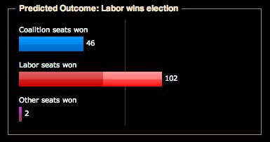 Predicted election results