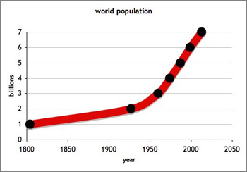 Graph showing dates when the world population reached 1 billion, 2 billion etc