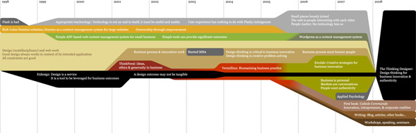Career timeline of Zern Liew (thumbnail version)