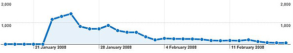 Graph of one month of Heath Ledger-related traffic
