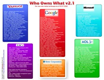 Thumbnail of Who Owns What diagram