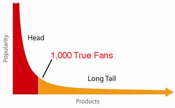 Diagram of The Long Tail, showing that you only need the top 1000 true fans to reach your financial target