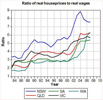 Graph of ratio of real house prices to real wages