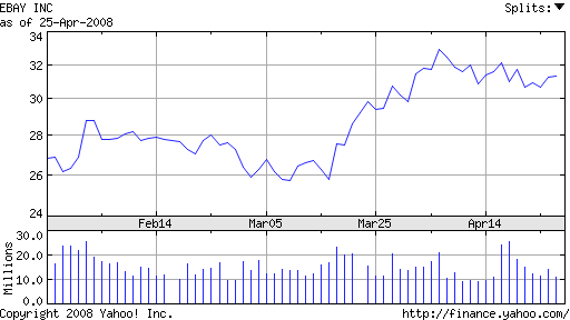 Graph of eBay Inc share price over last 3 months