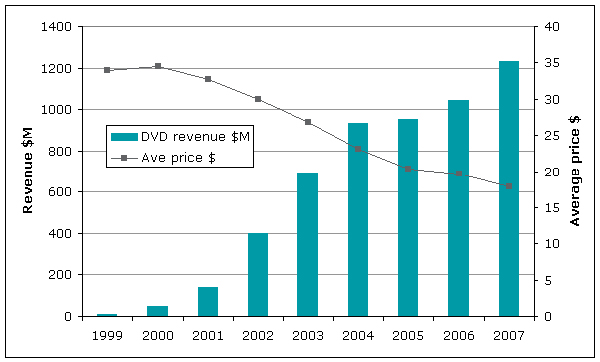 Crikey: The inflated cost of illegally copied DVDs