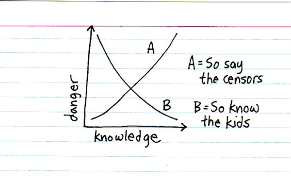 Graph of knowledge versus danger, showing the censors assuming knowledge increases danger, whereas kids know knowledge decreases danger.