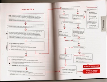 Flowchart diagram for treating diarrhoea