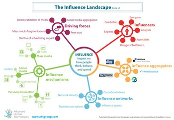 The Influence Landscape: click for a more details