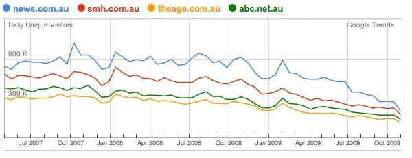 Google Trends graph showing traffic drop to major Australian news sites