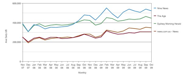 Nielsen NetRatings unique daily browser chart, showing steady rise in audiences: click to embiggen