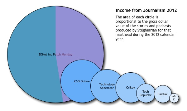 Stilgherrian's income from journalism in 2012 by masthead: see story for the numbers