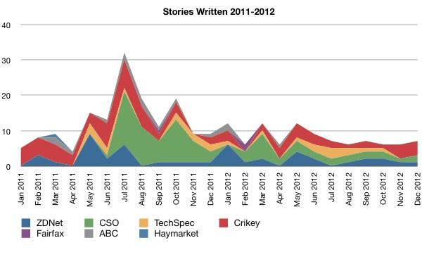 Stories Written 2011-2012