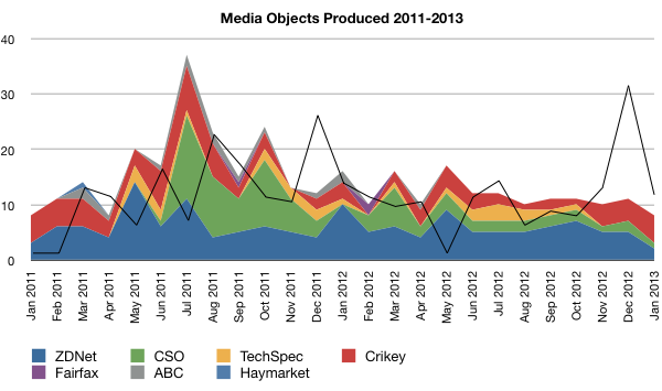 Chart of media objects produced 2011-2013