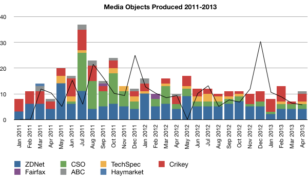 Media objects produced 2011–2013