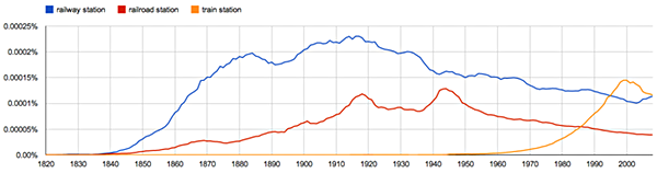 "Google Ngram ""railway station"" all English: click to embiggen"