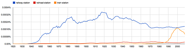 "Google Ngram ""railway station"" UK English: click to embiggen"