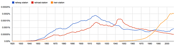 "Google NGram ""railway station"" US English: click to embiggen"