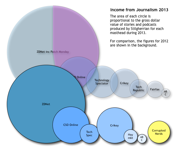 Chart of Stilgherrian's income, 2012-2013 see text for details