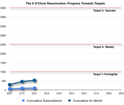 The 9 O'Clock Resurrection progress chart, Day 3