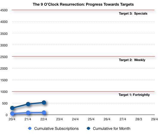 The 9 O'Clock Resurrection progress chart, Day 3