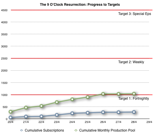 Chart of progress in The 9 O'Clock Resurrection