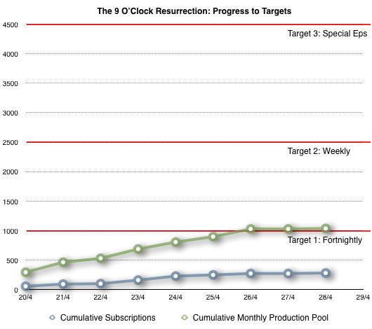 Chart of progress in The 9 O'Clock Resurrection