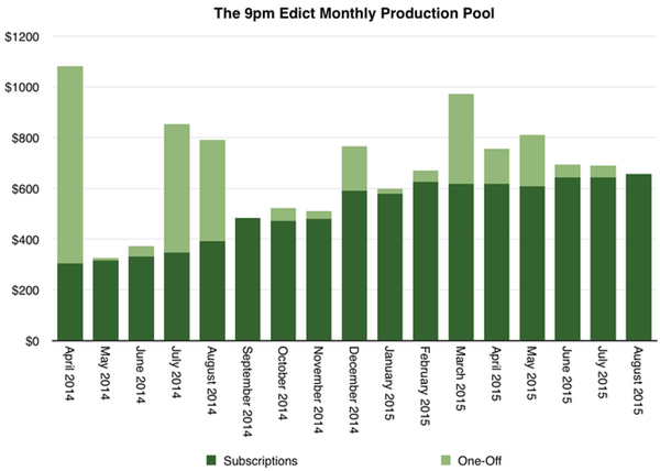 Chart: The 9pm Edict Monthly Production Pool