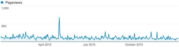Chart of website traffic 2015