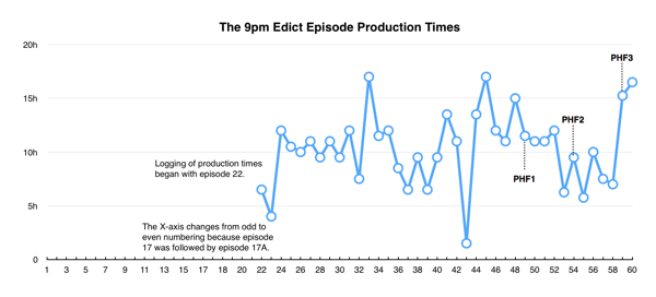 Chart: The 9pm Edict Episode Production Times