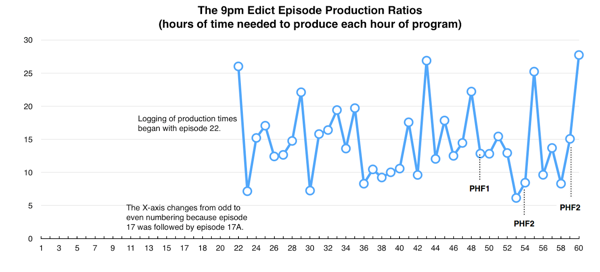 The 9pm Edict Chart: Episode Production Ratios